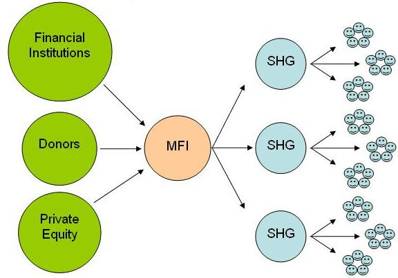 microfinance industry structure shg mfi