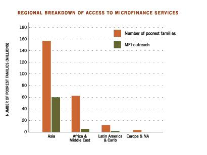 access to microfinance regional breakdown