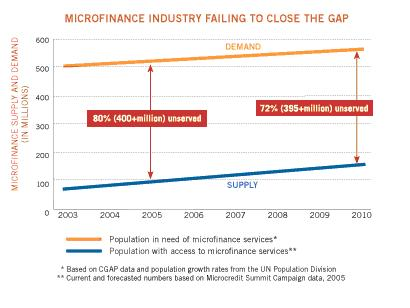 microfinance failing close the gap